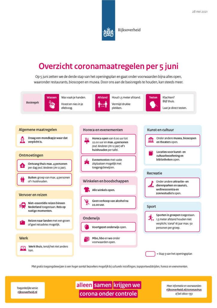 Coronamaatregelen per vandaag 5 juni 2021 versoepeld