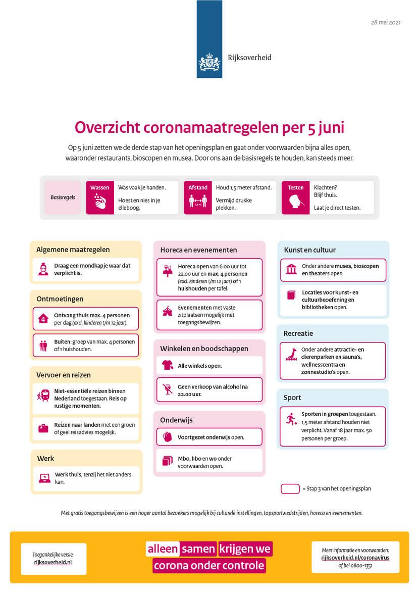 Welke Coronamaatregelen versoepelingen gaan per vandaag 5 juni in?